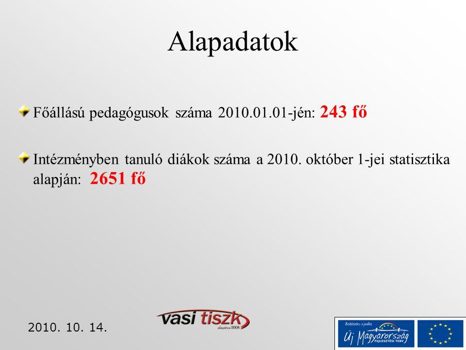 2010. 10. 14. Alapadatok Főállású pedagógusok száma 2010.01.01-jén: 243 fő Intézményben tanuló diákok száma a 2010. október 1-jei statisztika alapján: