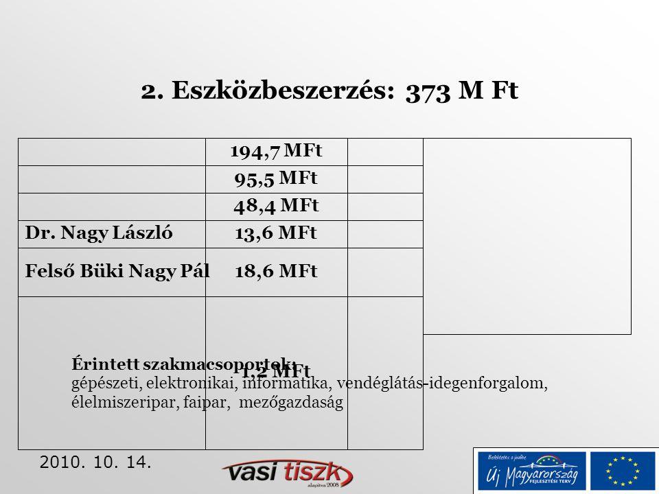 2010. 10. 14. 2. Eszközbeszerzés: 373 M Ft 194,7 MFt 95,5 MFt 48,4 MFt Dr. Nagy László13,6 MFt Felső Büki Nagy Pál18,6 MFt 1,2 MFt Érintett szakmacsop