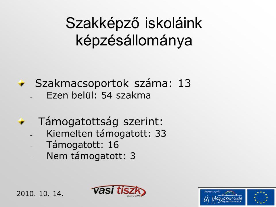 2010. 10. 14. Szakképző iskoláink képzésállománya Szakmacsoportok száma: 13  Ezen belül: 54 szakma Támogatottság szerint:  Kiemelten támogatott: 33