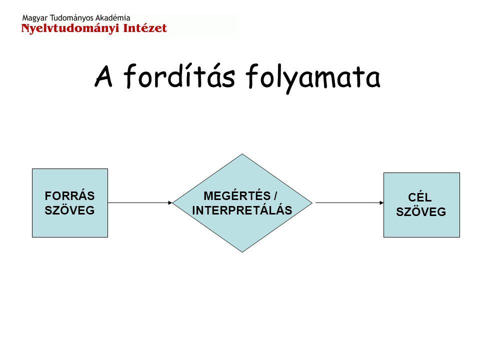 A fordítás folyamata FORRÁS SZÖVEG CÉL SZÖVEG MEGÉRTÉS / INTERPRETÁLÁS