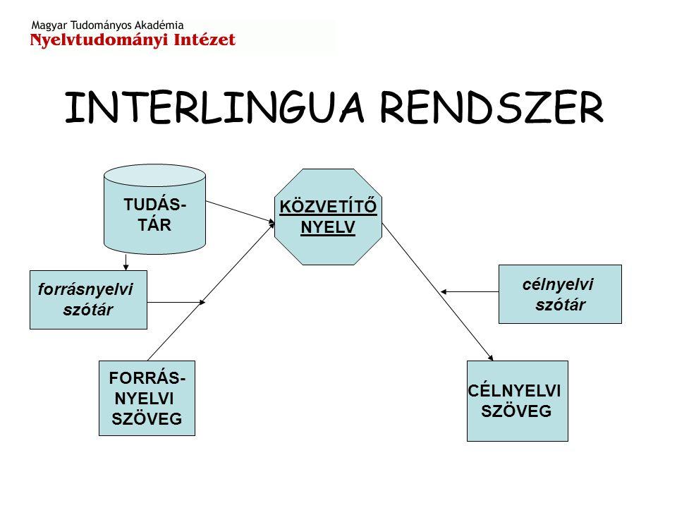 INTERLINGUA RENDSZER FORRÁS- NYELVI SZÖVEG CÉLNYELVI SZÖVEG KÖZVETÍTŐ NYELV TUDÁS- TÁR célnyelvi szótár forrásnyelvi szótár