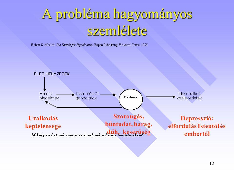 12 A probléma hagyományos szemlélete Uralkodás képtelensége Szorongás, bűntudat, harag, dűh, keserűség Depresszió: elfordulás Istentől és embertől