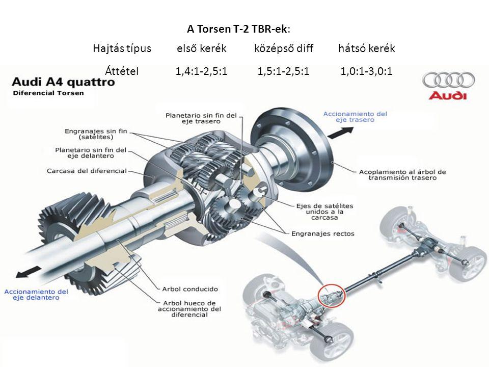 A Torsen T-2 TBR-ek: Torsen T-2 TBR-ek: Hajtás típuselső kerékközépső diffhátsó kerék Áttétel1,4:1-2,5:11,5:1-2,5:11,0:1-3,0:1