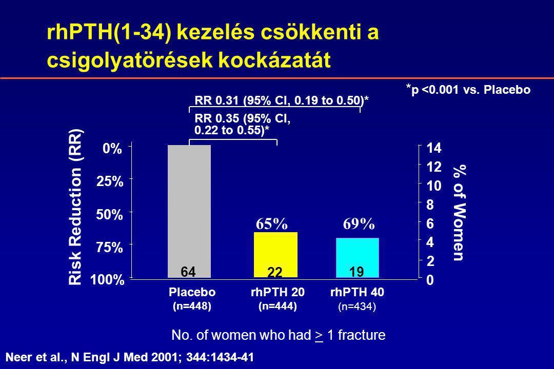 rhPTH(1-34) kezelés csökkenti a csigolyatörések kockázatát * p <0.001 vs.