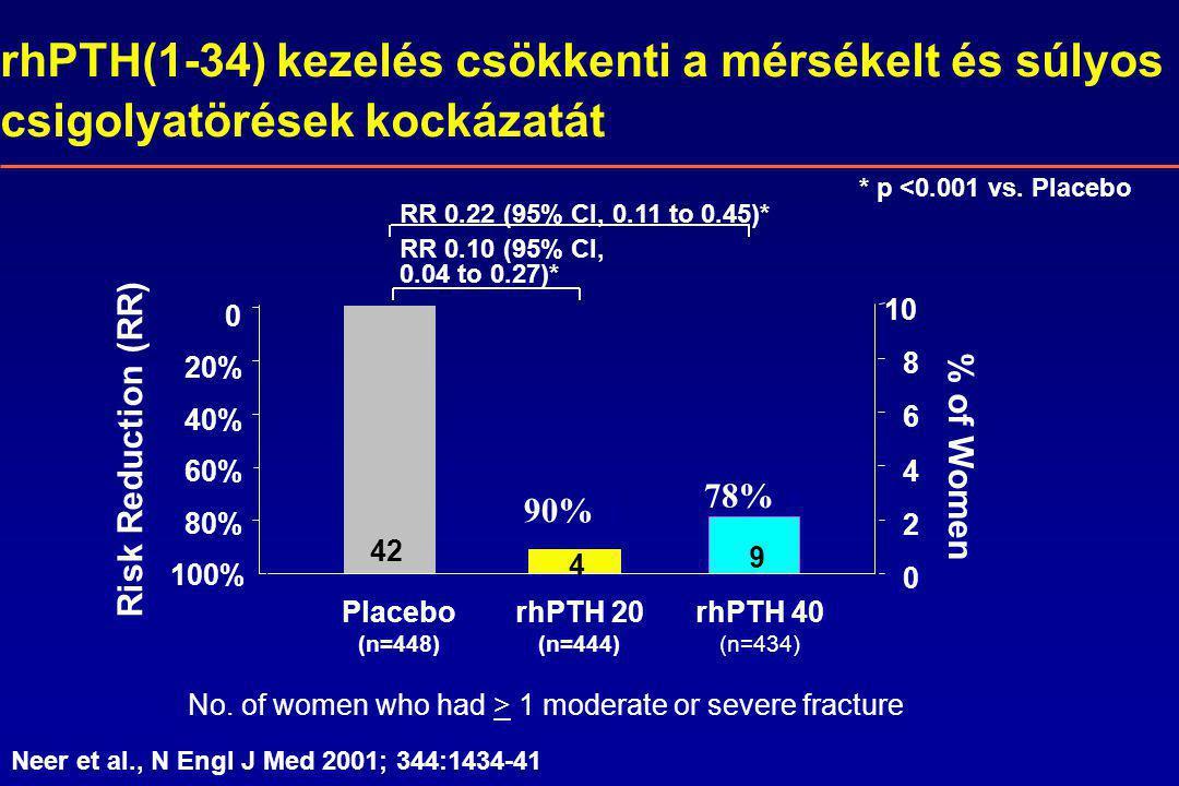 rhPTH(1-34) kezelés csökkenti a mérsékelt és súlyos csigolyatörések kockázatát * p <0.001 vs.