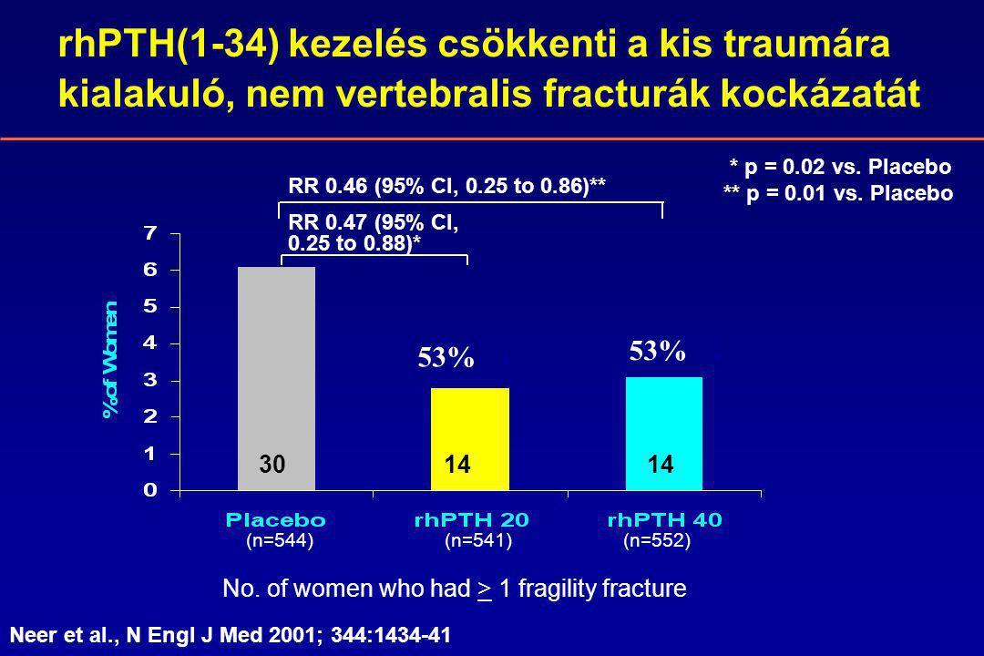 rhPTH(1-34) kezelés csökkenti a kis traumára kialakuló, nem vertebralis fracturák kockázatát * p = 0.02 vs.