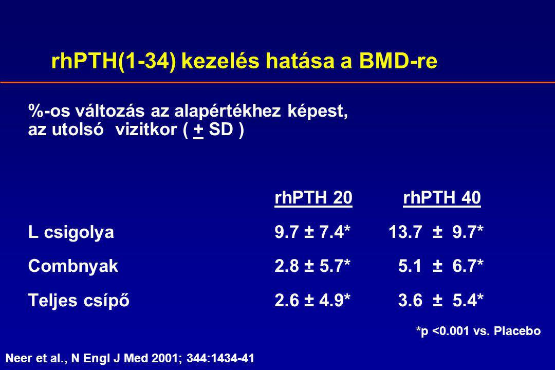 rhPTH(1-34) kezelés hatása a BMD-re %-os változás az alapértékhez képest, az utolsó vizitkor ( + SD ) rhPTH 20 rhPTH 40 L csigolya9.7 ± 7.4* 13.7 ± 9.7* Combnyak2.8 ± 5.7* 5.1 ± 6.7* Teljes csípő2.6 ± 4.9* 3.6 ± 5.4* *p <0.001 vs.