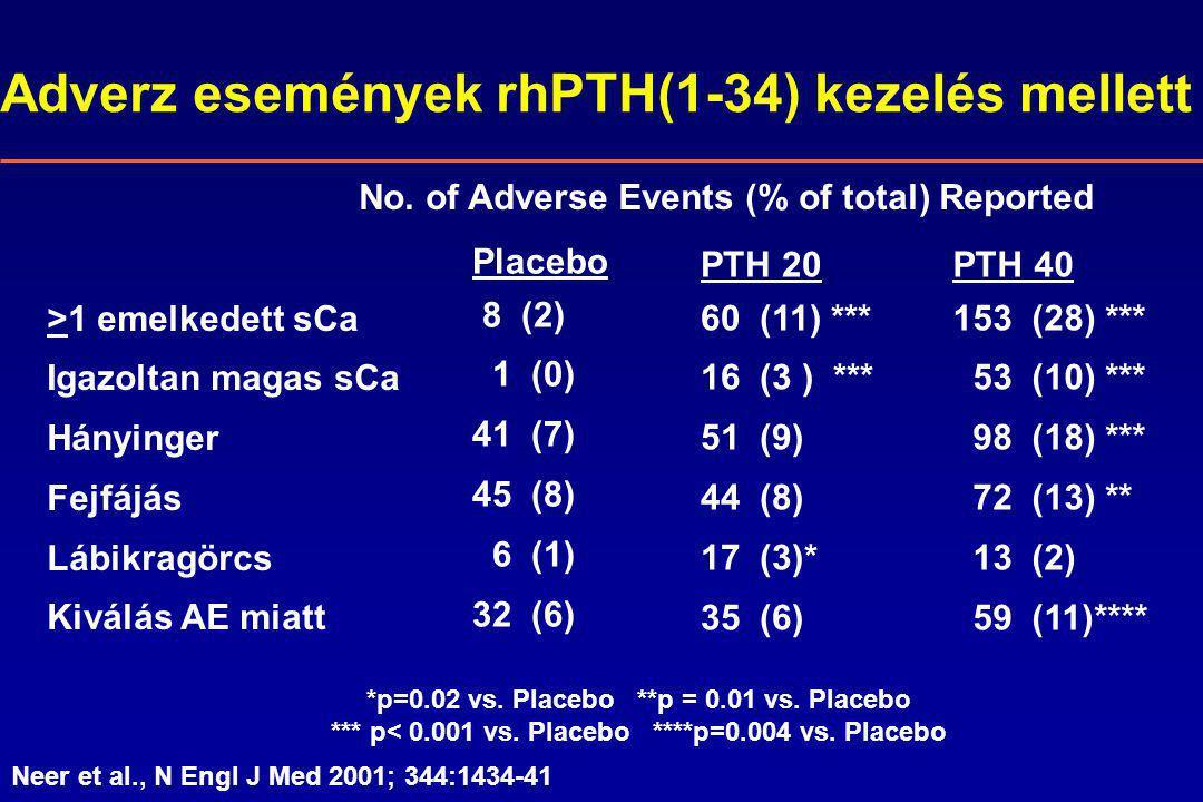 Adverz események rhPTH(1-34) kezelés mellett >1 emelkedett sCa Igazoltan magas sCa Hányinger Fejfájás Lábikragörcs Kiválás AE miatt Placebo 8 (2) 1 (0) 41 (7) 45 (8) 6 (1) 32 (6) PTH 20 60 (11) *** 16 (3 ) *** 51 (9) 44 (8) 17 (3)* 35 (6) PTH 40 153 (28) *** 53 (10) *** 98 (18) *** 72 (13) ** 13 (2) 59 (11)**** *p=0.02 vs.