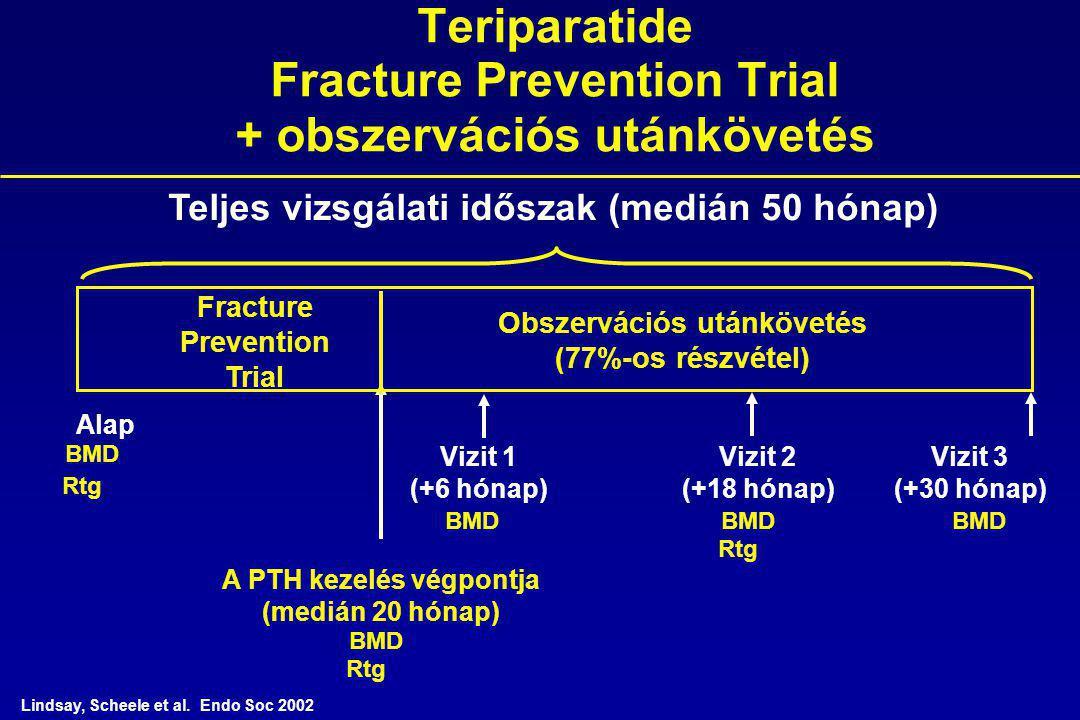 Obszervációs utánkövetés (77%-os részvétel) Teriparatide Fracture Prevention Trial + obszervációs utánkövetés Vizit 2 (+18 hónap) Teljes vizsgálati időszak (medián 50 hónap) Fracture Prevention Trial A PTH kezelés végpontja (medián 20 hónap) Vizit 1 (+6 hónap) Alap Vizit 3 (+30 hónap) BMD Rtg Lindsay, Scheele et al.