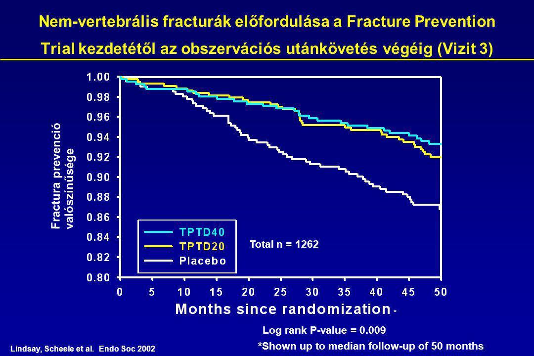 Nem-vertebrális fracturák előfordulása a Fracture Prevention Trial kezdetétől az obszervációs utánkövetés végéig (Vizit 3) Fractura prevenció valószínűsége Log rank P-value = 0.009 * *Shown up to median follow-up of 50 months Lindsay, Scheele et al.