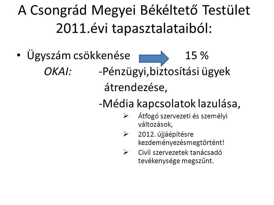 A Csongrád Megyei Békéltető Testület 2011.évi tapasztalataiból: • Ügyszám csökkenése 15 % OKAI:-Pénzügyi,biztosítási ügyek átrendezése, -Média kapcsol