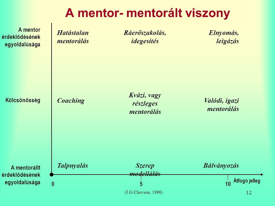 12 A mentor- mentorált viszony A mentor érdeklődésének egyoldalúsága A mentorállt érdeklődésének egyoldalúsága Kölcsönösség 0510 Átfogó jelleg Hatásta