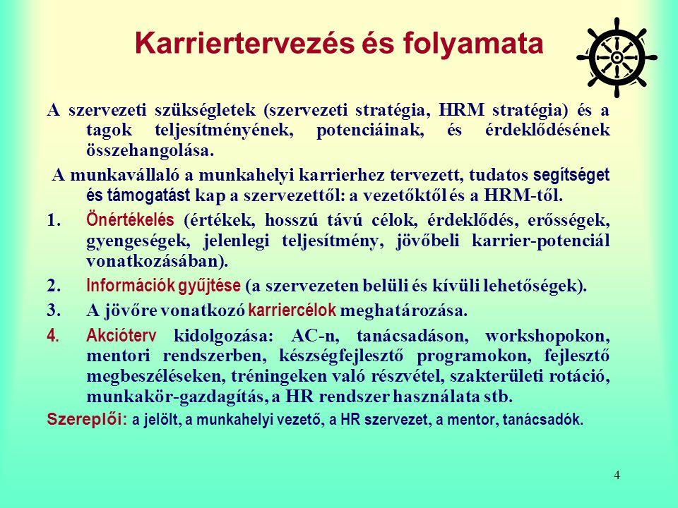 4 Karriertervezés és folyamata A szervezeti szükségletek (szervezeti stratégia, HRM stratégia) és a tagok teljesítményének, potenciáinak, és érdeklődé