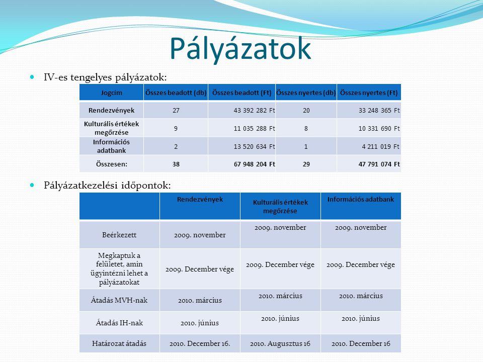  IV-es tengelyes pályázatok:  Pályázatkezelési időpontok: Pályázatok JogcímÖsszes beadott (db)Összes beadott (Ft)Összes nyertes (db)Összes nyertes (