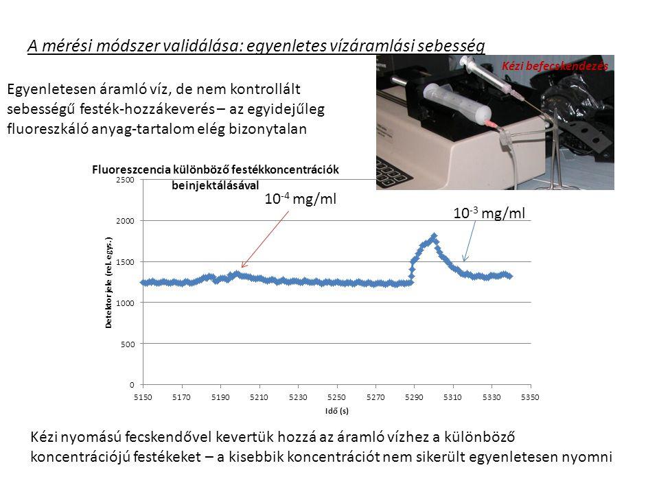 10 -4 mg/ml Egyenletesen áramló víz, de nem kontrollált sebességű festék-hozzákeverés – az egyidejűleg fluoreszkáló anyag-tartalom elég bizonytalan Kézi nyomású fecskendővel kevertük hozzá az áramló vízhez a különböző koncentrációjú festékeket – a kisebbik koncentrációt nem sikerült egyenletesen nyomni A mérési módszer validálása: egyenletes vízáramlási sebesség Kézi befecskendezés