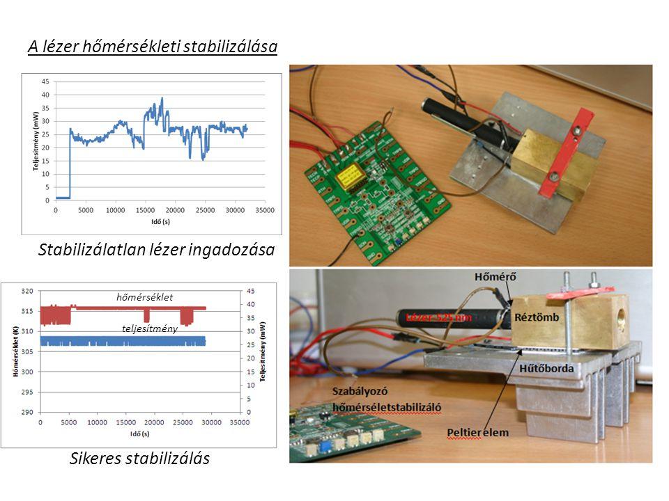 Fluoreszcencia-spektrumok lézeres gerjesztéssel és PMT spektrométerrel A kimutatható koncentráció határa 10 -4 mg/ml amely 7*10 -11 g festék gerjesztése ez 2,1*10 -13 mól Várhatóan ennél nagyobb koncentráció lesz a beadekkel Hullámhossz (nm) Tipikus spektrum interferenciaszűrő nélkül, 10 -1 mg/ml koncentrációnál Itt a folyadék nem áramlik!