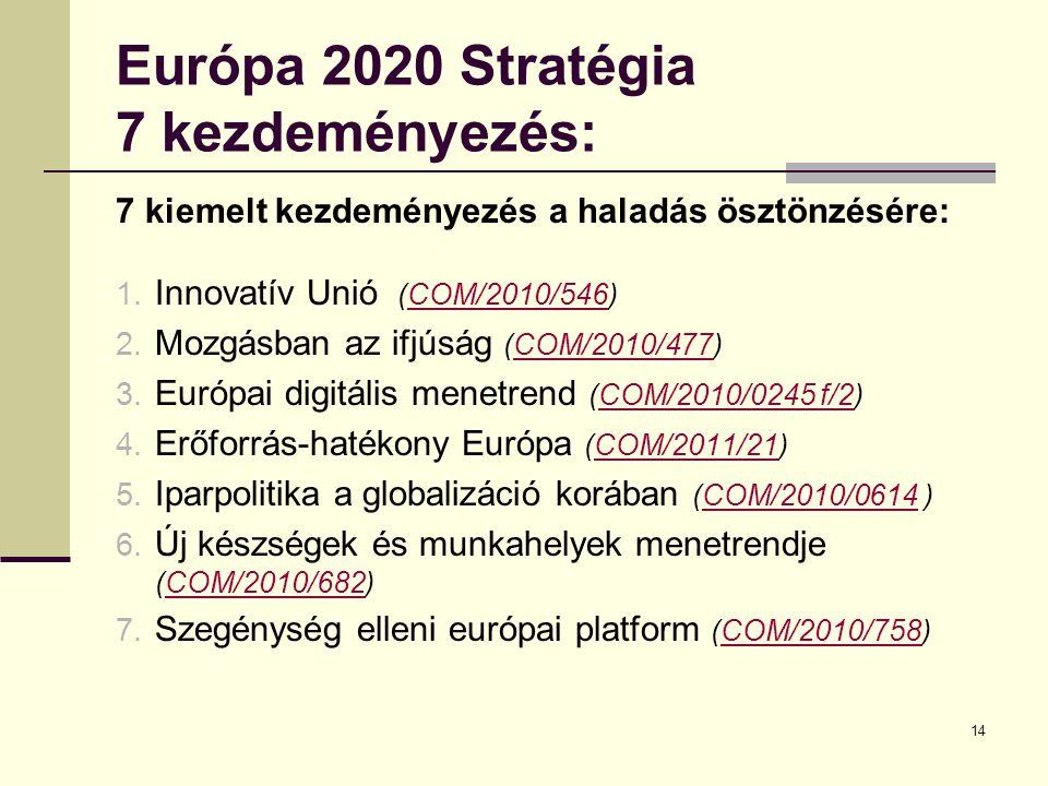 14 Európa 2020 Stratégia 7 kezdeményezés: 7 kiemelt kezdeményezés a haladás ösztönzésére: 1.