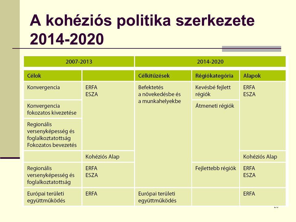 28 A kohéziós politika szerkezete 2014-2020