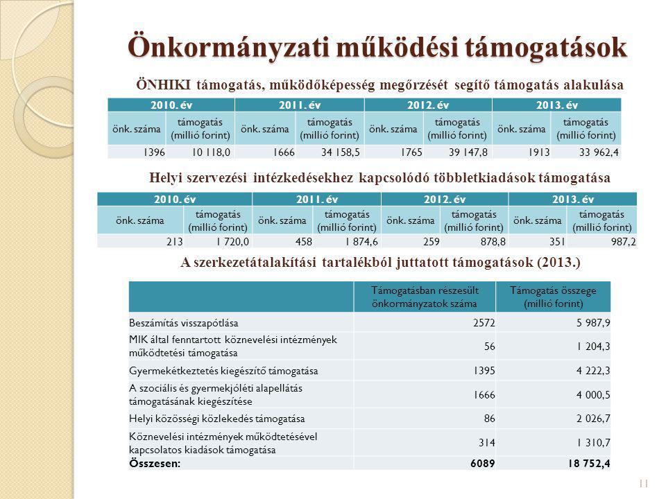 Önkormányzati működési támogatások ÖNHIKI támogatás, működőképesség megőrzését segítő támogatás alakulása Helyi szervezési intézkedésekhez kapcsolódó