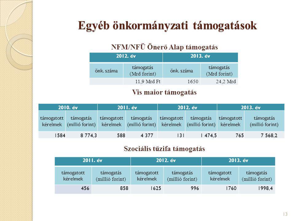 Egyéb önkormányzati támogatások NFM/NFÜ Önerő Alap támogatás Vis maior támogatás Szociális tűzifa támogatás 13 2011. év2012. év2013. év támogatott kér