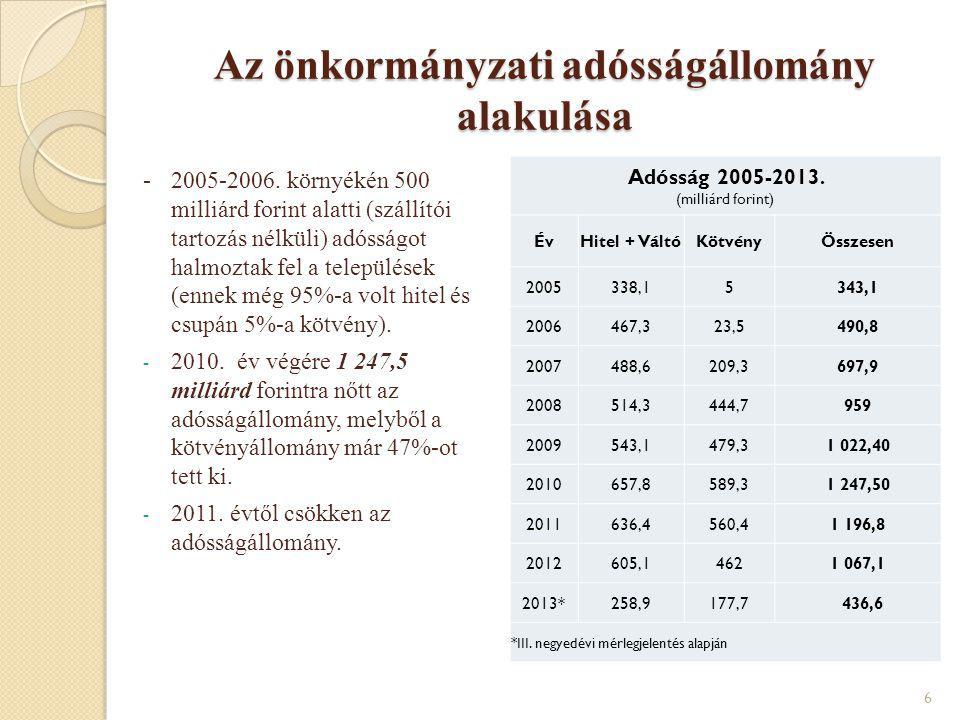 Az önkormányzati adósságállomány alakulása -2005-2006. környékén 500 milliárd forint alatti (szállítói tartozás nélküli) adósságot halmoztak fel a tel