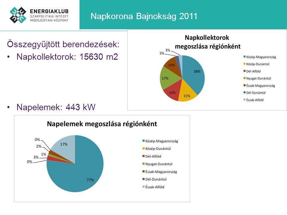 Napkorona Bajnokság 2011 Összegyűjtött berendezések: •Napkollektorok: 15630 m2 •Napelemek: 443 kW