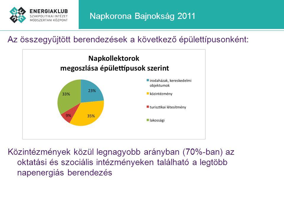 Napkorona Bajnokság 2011 Az összegyűjtött berendezések a következő épülettípusonként: Közintézmények közül legnagyobb arányban (70%-ban) az oktatási é