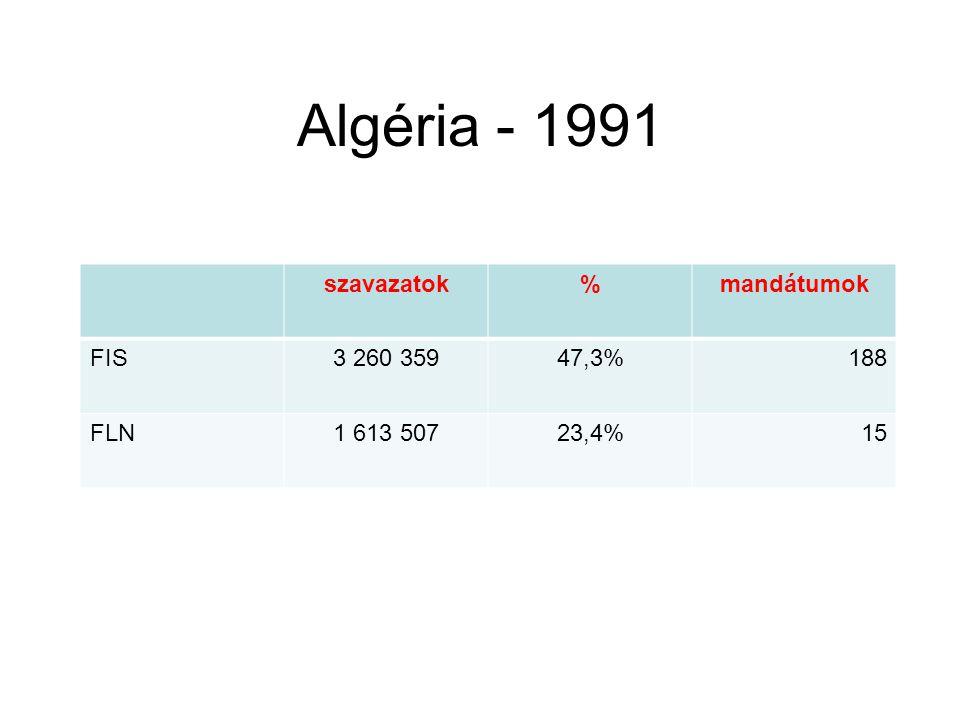 Algéria - 1991 szavazatok%mandátumok FIS3 260 35947,3%188 FLN1 613 50723,4%15