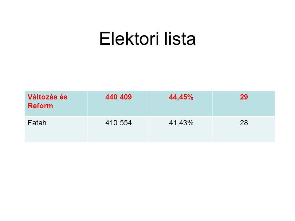Elektori lista Változás és Reform 440 40944,45%29 Fatah410 55441,43%28