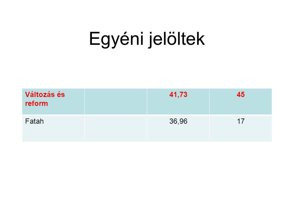 Egyéni jelöltek Változás és reform 41,7345 Fatah36,9617