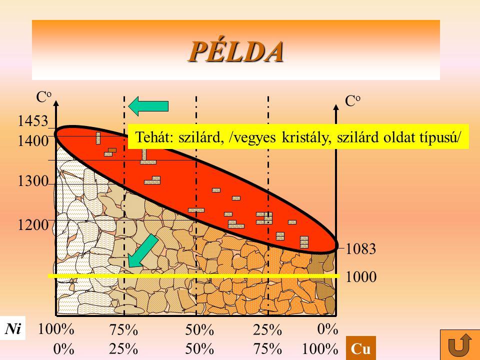 CoCo CoCo Ni Cu 100% 0% PÉLDA 50% 25% 75% 25% 1453 1400 1200 1083 1300 Tehát: szilárd, /vegyes kristály, szilárd oldat típusú/ 1000
