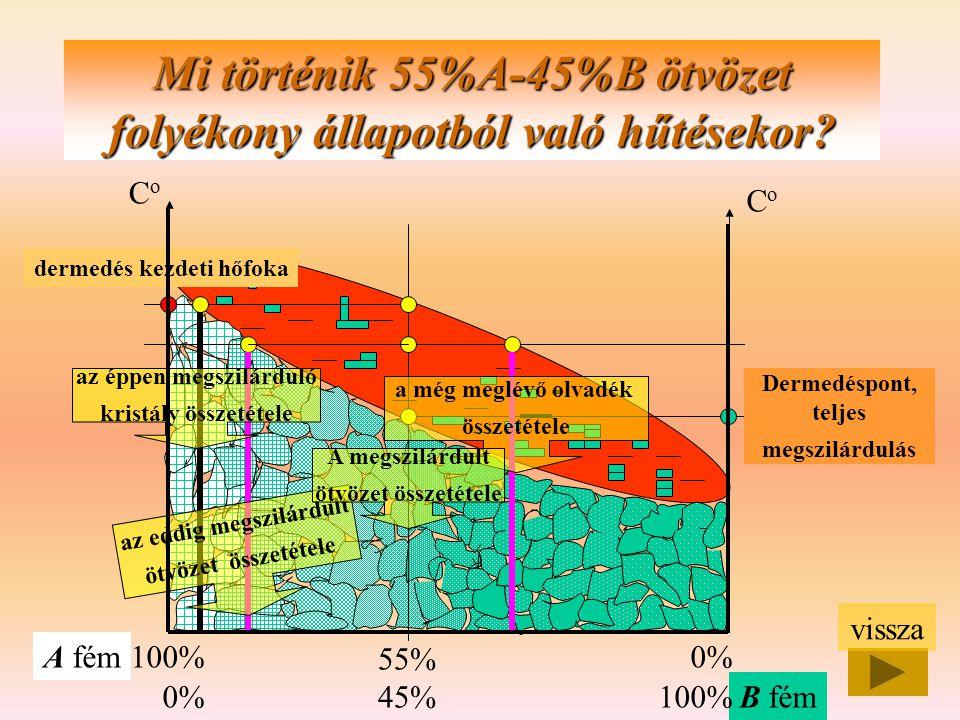 CoCo CoCo A fém B fém 100% 0% Mi történik 55%A-45%B ötvözet folyékony állapotból való hűtésekor? 55% 45% dermedés kezdeti hőfoka az eddig megszilárdul