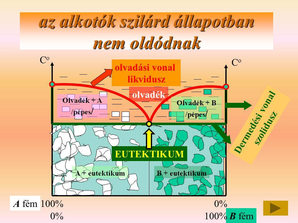az alkotók szilárd állapotban nem oldódnak CoCo CoCo A fém B fém 100% 0% olvadási vonal likvidusz Dermedési vonal szolidusz EUTEKTIKUM olvadék Olvadék