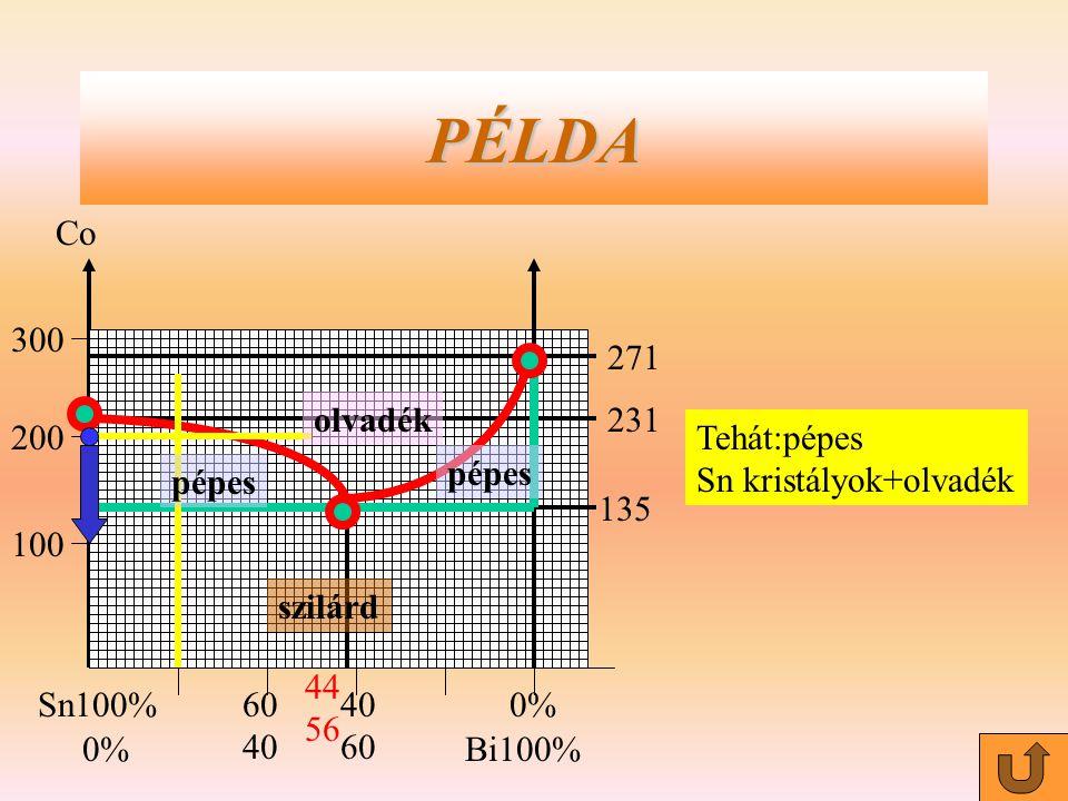 Co Sn100% Bi100%0% 40 60 40 100 200 300 44 56 135 231 271 PÉLDA Tehát:pépes Sn kristályok+olvadék pépes szilárd pépes olvadék