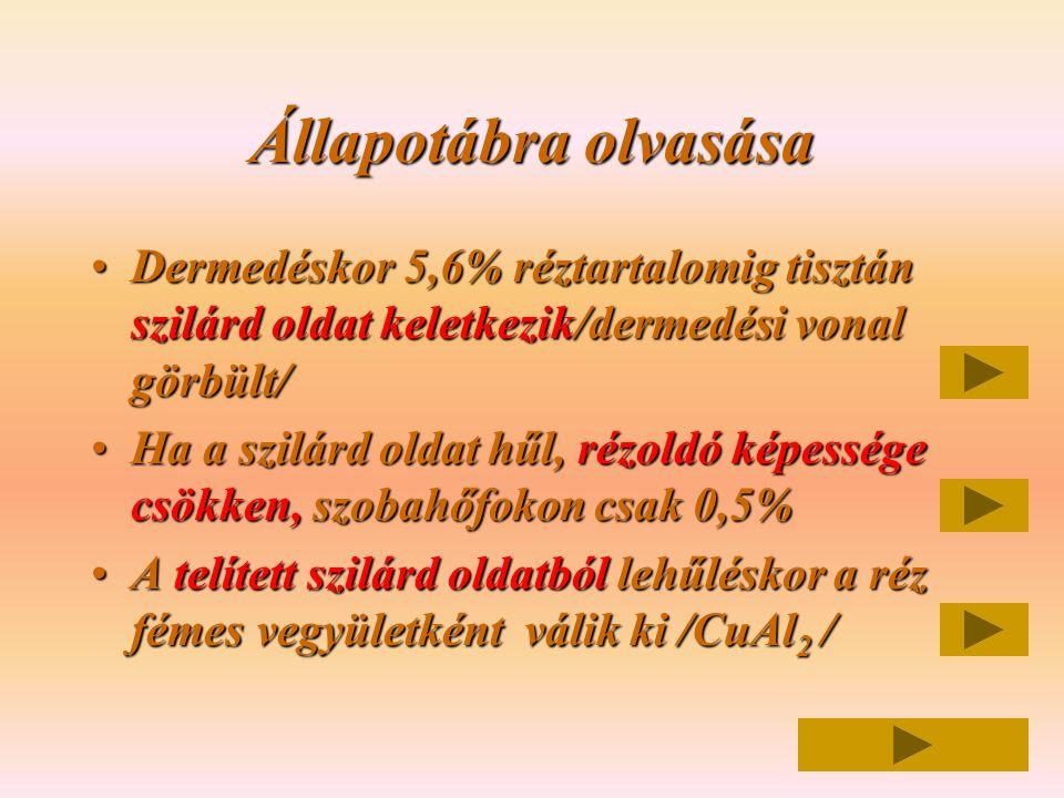 Állapotábra olvasása •Dermedéskor 5,6% réztartalomig tisztán szilárd oldat keletkezik/dermedési vonal görbült/ •Ha a szilárd oldat hűl, rézoldó képess