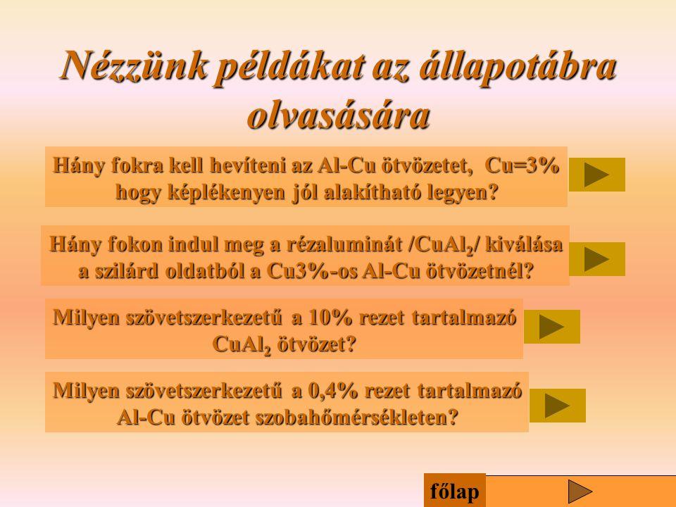 Nézzünk példákat az állapotábra olvasására Hány fokra kell hevíteni az Al-Cu ötvözetet, Cu=3% hogy képlékenyen jól alakítható legyen? Hány fokon indul
