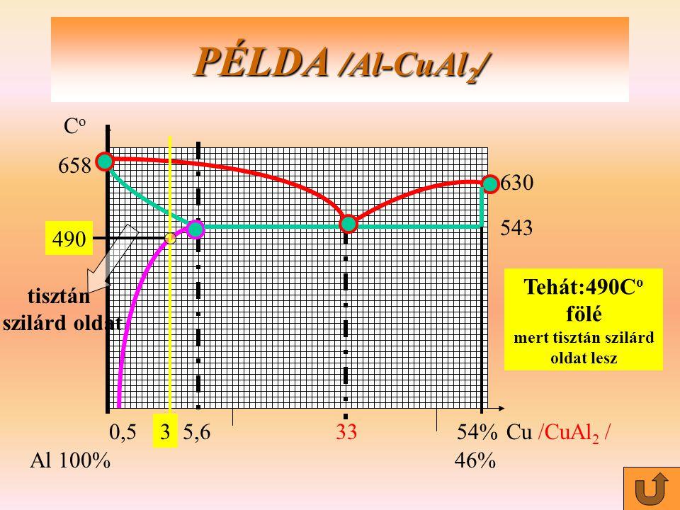 0,55,63354%Cu /CuAl 2 / Al100%46% PÉLDA /Al-CuAl 2 / tisztán szilárd oldat 3 658 CoCo 543 630 490 Tehát:490C o fölé mert tisztán szilárd oldat lesz