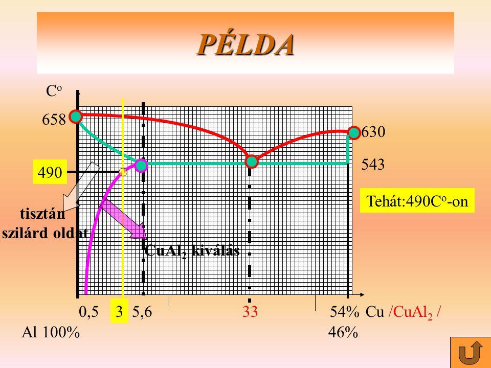 0,55,63354%Cu /CuAl 2 / Al100%46% PÉLDA tisztán szilárd oldat 3 658 CoCo 543 630 490 CuAl 2 kiválás Tehát:490C o -on