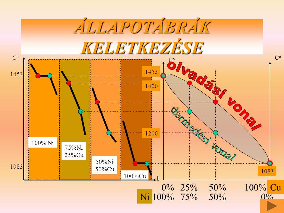 az alkotók szilárd állapotban nem oldódnak CoCo CoCo A fém B fém 100% 0% olvadási vonal likvidusz Dermedési vonal szolidusz EUTEKTIKUM olvadék Olvadék + A /pépes / Olvadék + B /pépes / A + eutektikumB + eutektikum
