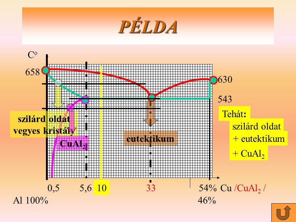 0,55,63354%Cu /CuAl 2 / Al100%46% PÉLDA 658 CoCo 543 630 10 szilárd oldat vegyes kristály eutektikum CuAl 2 Tehát: szilárd oldat + eutektikum + CuAl 2