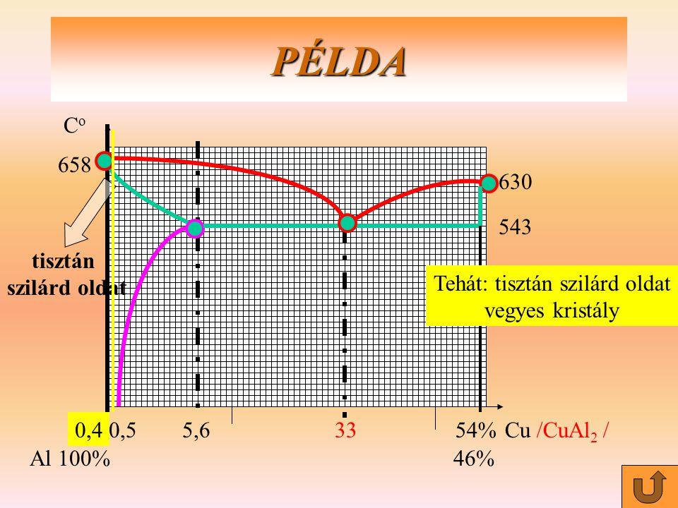 0,55,63354%Cu /CuAl 2 / Al100%46% PÉLDA tisztán szilárd oldat 658 CoCo 543 630 0,4 Tehát: tisztán szilárd oldat vegyes kristály