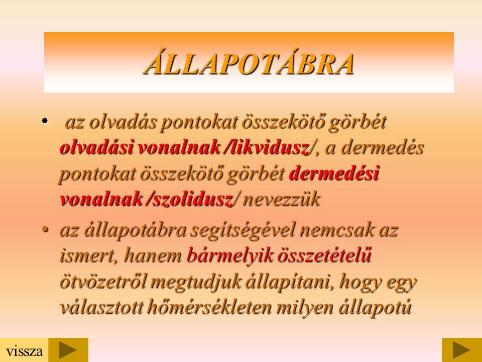 0,55,63354%Cu /CuAl 2 / Al100%46% Állapotábra olvasása /Al-CuAl 2 / tisztán szilárd oldat CuAl 2 kiválás eutektikum