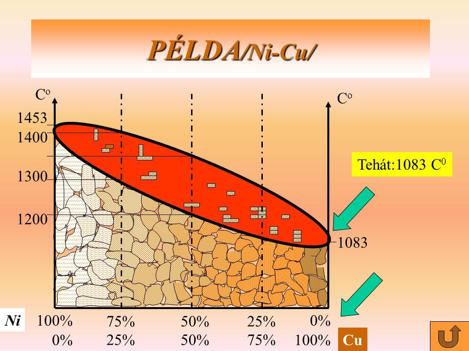 PÉLDA /Ni-Cu/ CoCo CoCo Ni Cu 100% 0% 50% 25% 75% 25% 1453 1400 1200 1083 1300 Tehát:1083 C0C0