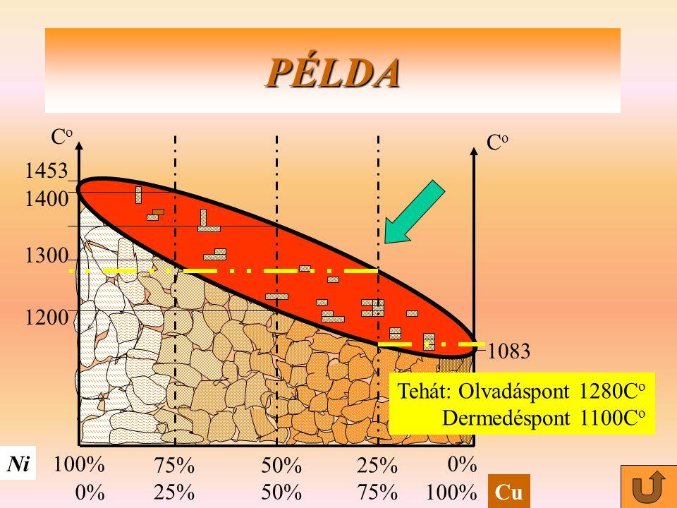 PÉLDA CoCo CoCo Ni Cu 100% 0% 50% 25% 75% 25% 1453 1400 1200 1083 1300 Tehát:1200 C o, ezen a hőfokon kezd el olvadni