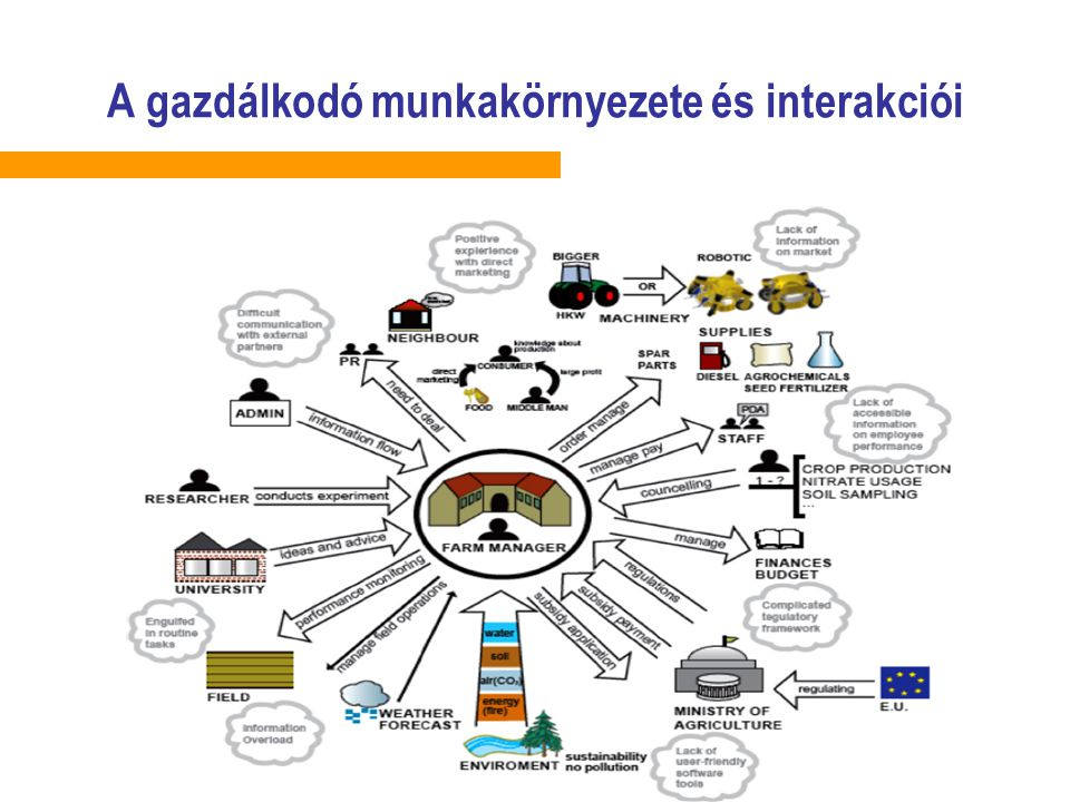 A gazdálkodó munkakörnyezete és interakciói