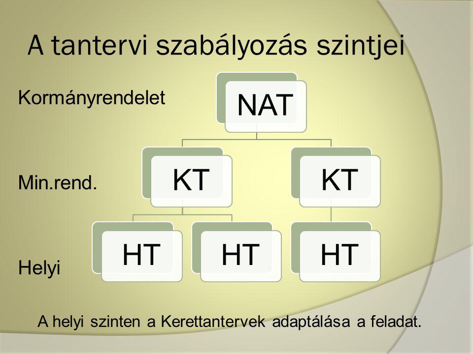 A tantervi szabályozás szintjei Kormányrendelet Min.rend. Helyi A helyi szinten a Kerettantervek adaptálása a feladat. NATKTHT KTHT
