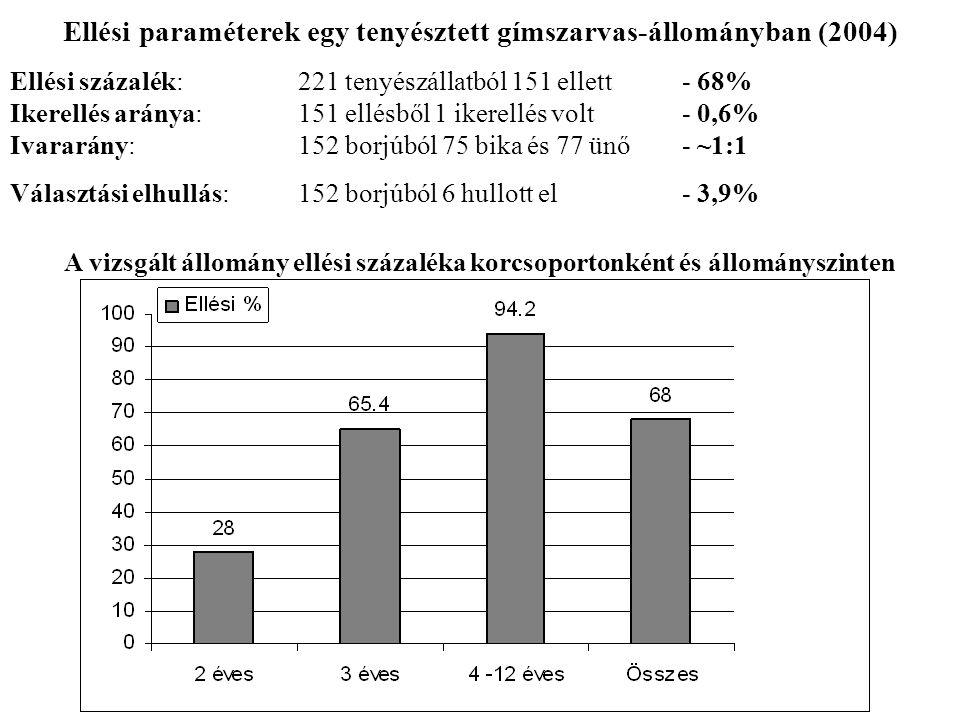 Ellési paraméterek egy tenyésztett gímszarvas-állományban (2004) Ellési százalék:221 tenyészállatból 151 ellett - 68% Ikerellés aránya:151 ellésből 1