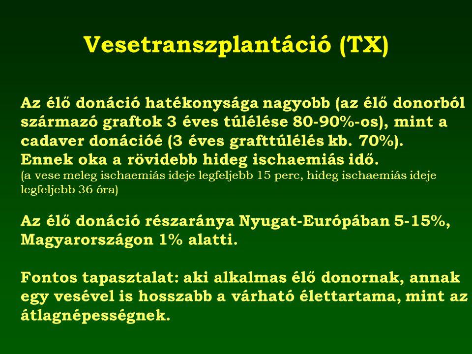 Vesetranszplantáció (TX) Az élő donáció hatékonysága nagyobb (az élő donorból származó graftok 3 éves túlélése 80-90%-os), mint a cadaver donációé (3