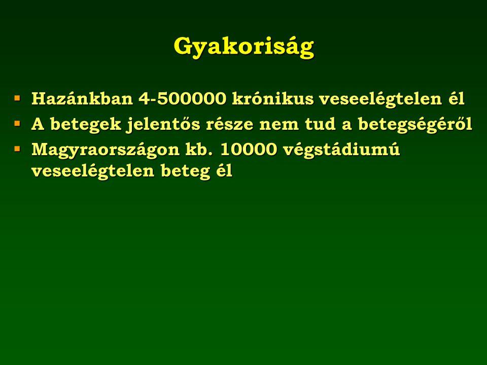 Gyakoriság  Hazánkban 4-500000 krónikus veseelégtelen él  A betegek jelentős része nem tud a betegségéről  Magyraországon kb. 10000 végstádiumú ves