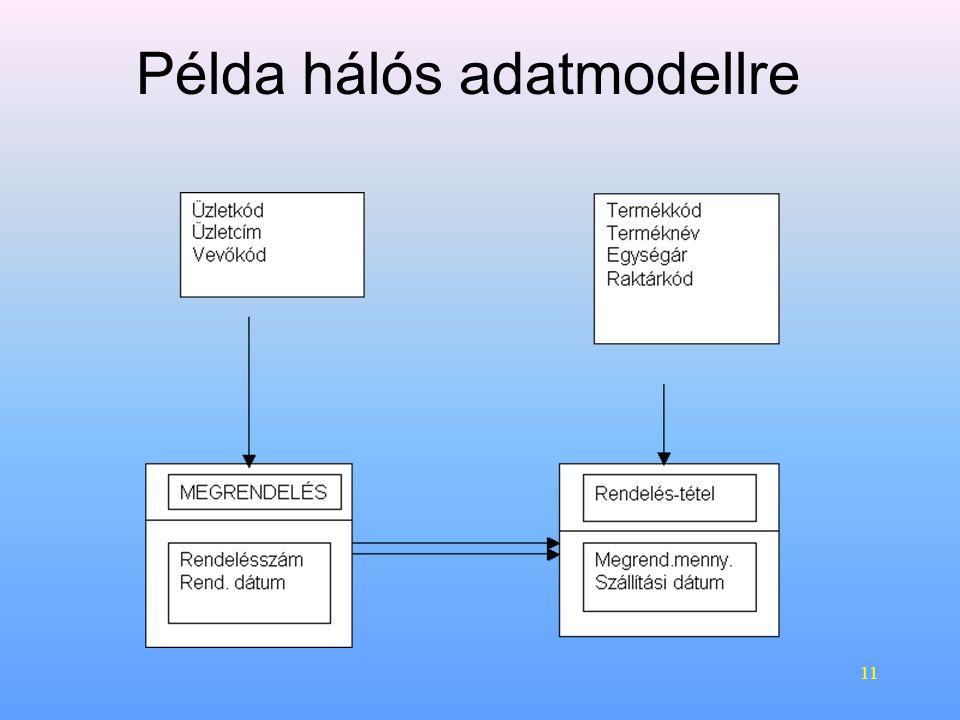 11 Példa hálós adatmodellre